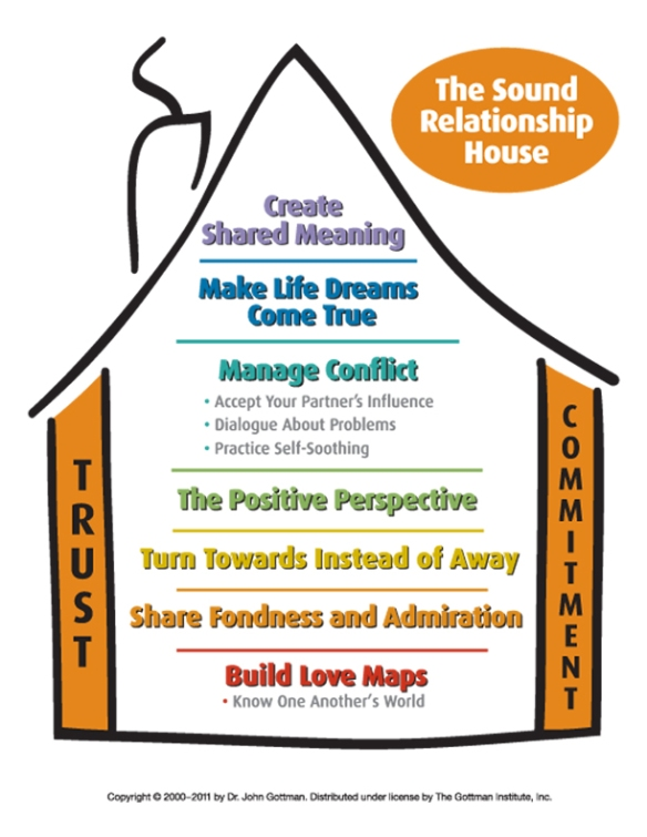 The Sound Relationship House (C) Gottman Institute Used With Permission. Do Not Reproduce.